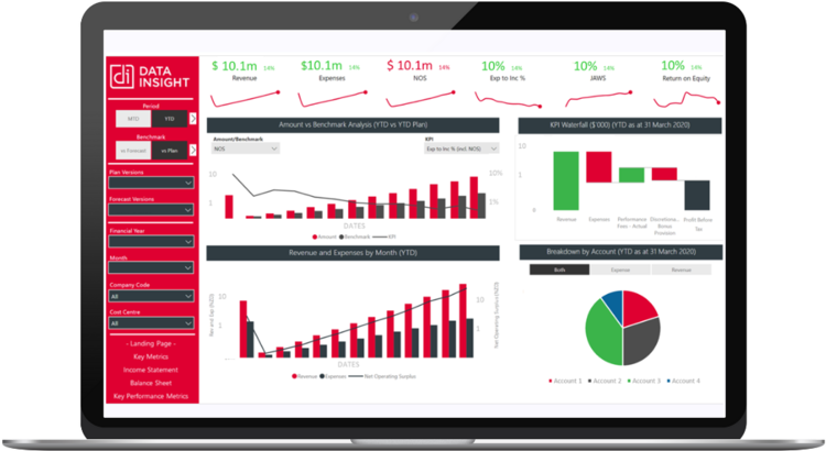 Dashboarding - what's all the fuss